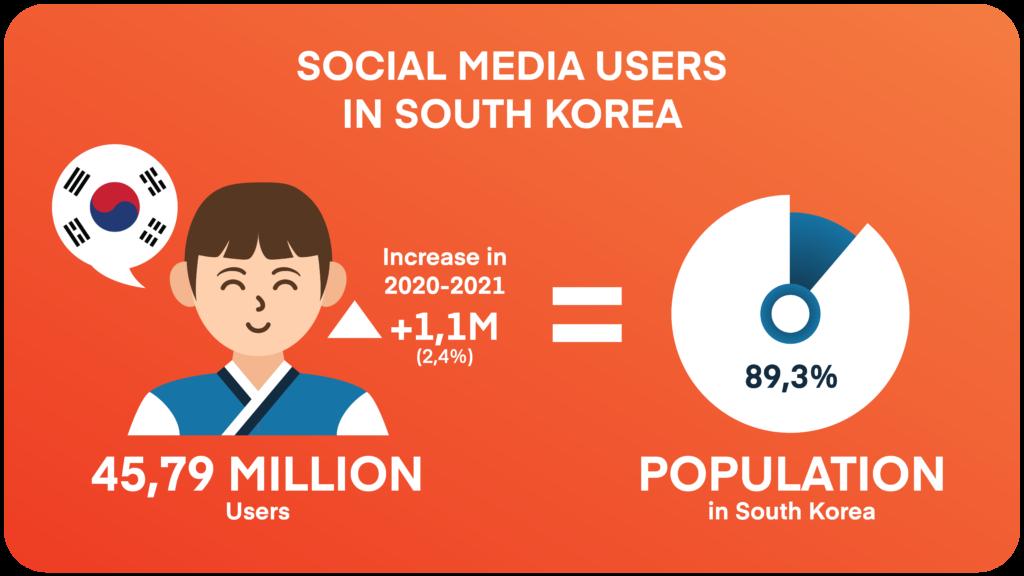 Korean Marketing - Internet User Stats 2