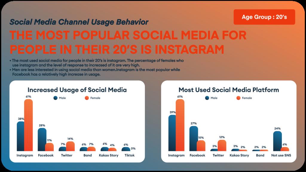 Korean Marketing - Social Media Usage Based on Age and Gender 1