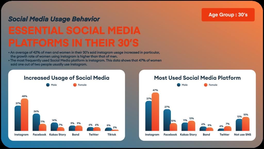 Korean Marketing - Social Media Usage Based on Age and Gender 2