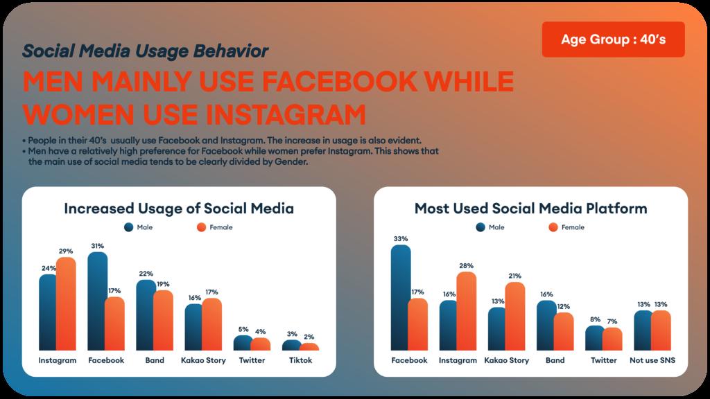 Korean Marketing - Social Media Usage Based on Age and Gender 3